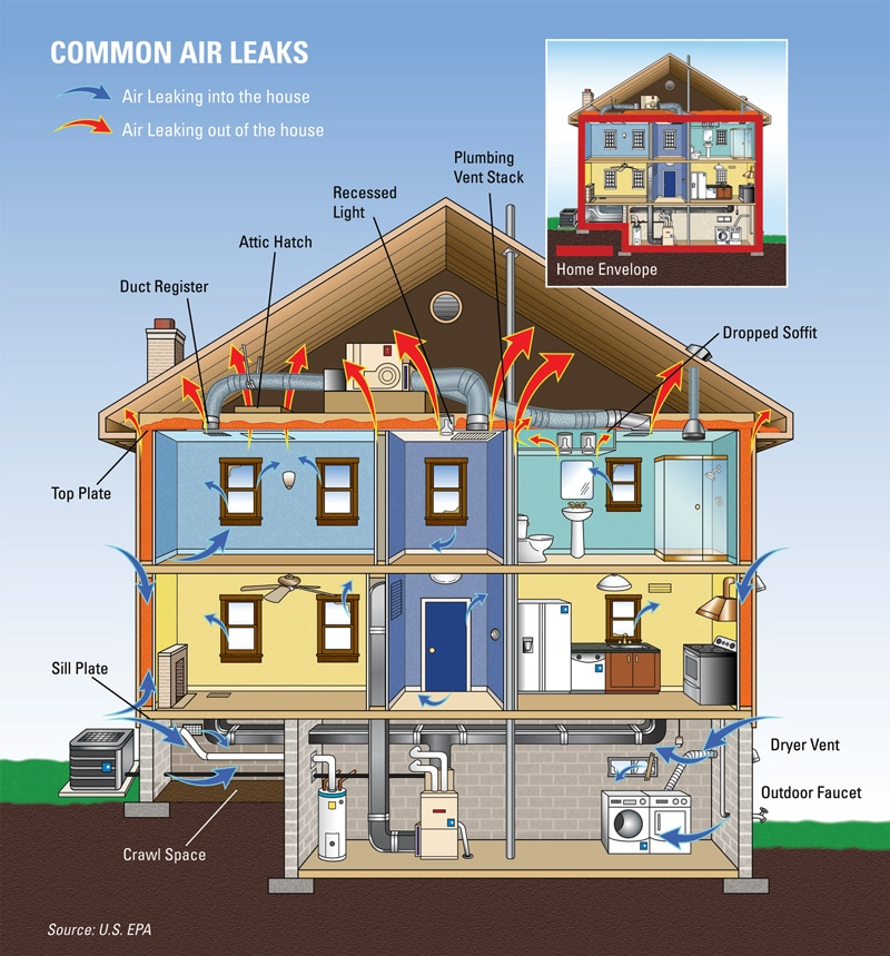 illustration showing common air leaks